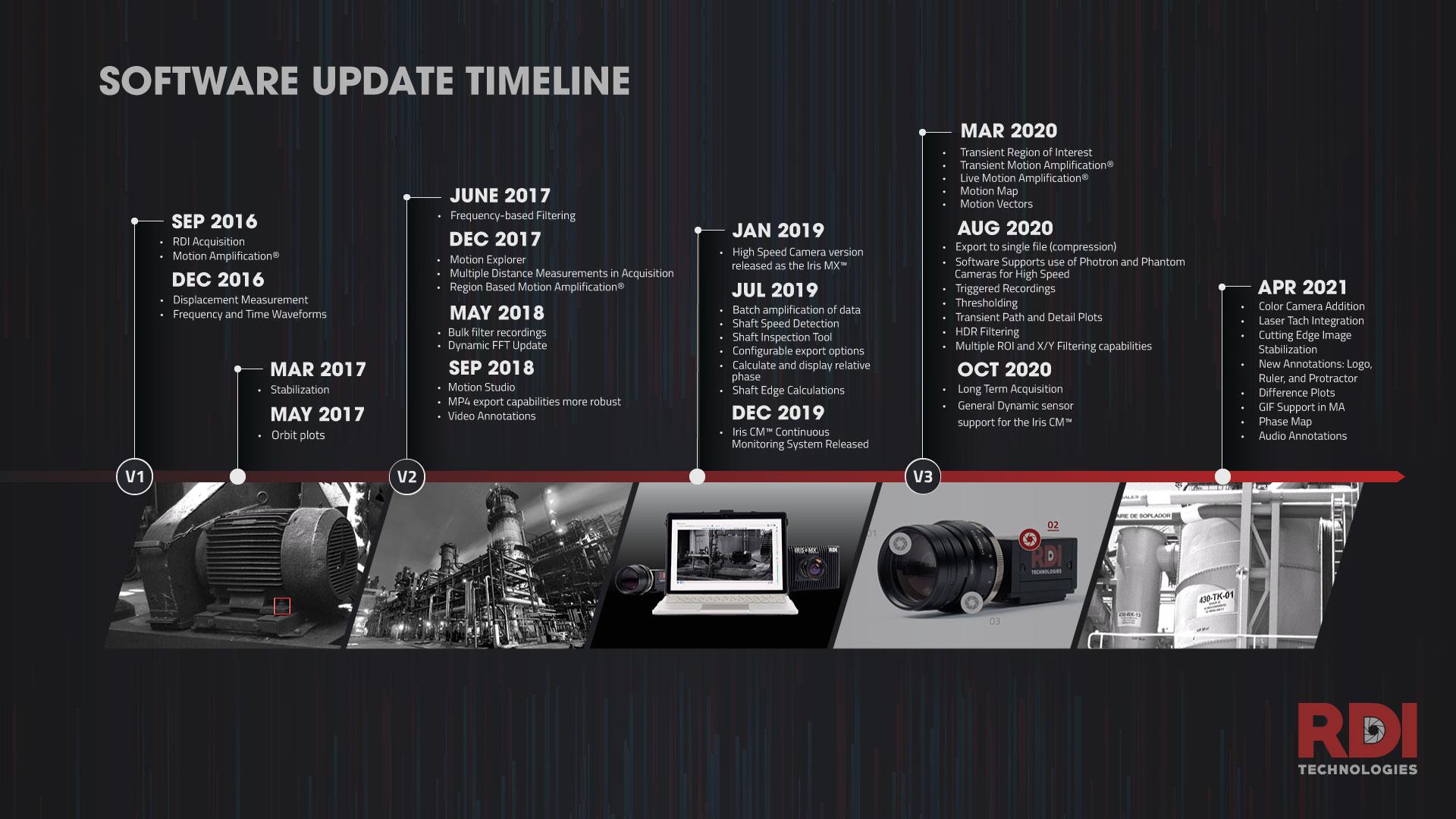 RDI Software Update Timeline